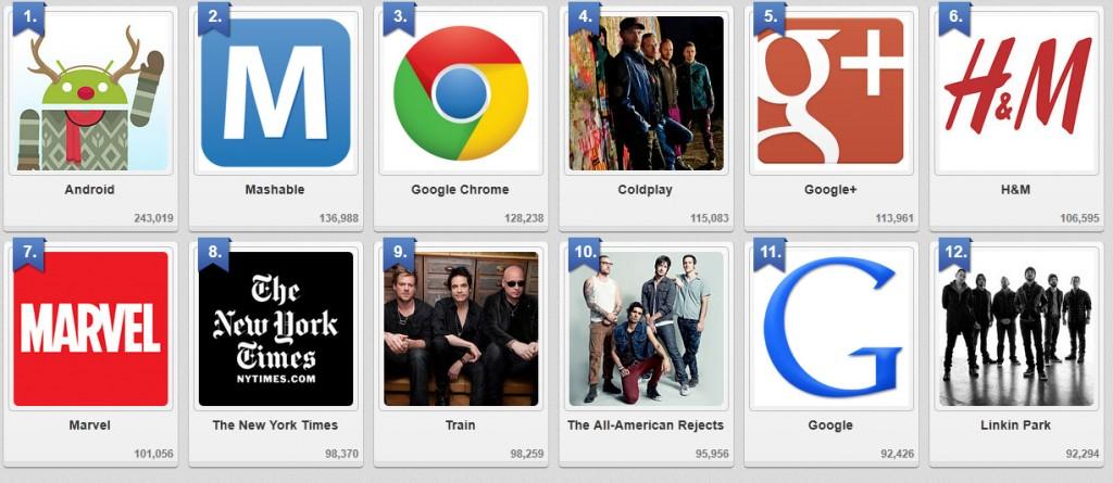 top10 google